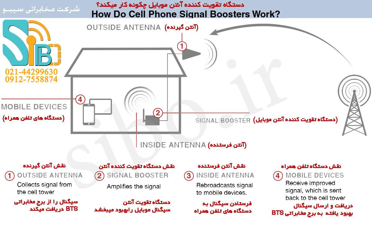 دستگاه تقویت کننده آنتن موبایل چگونه کار میکند