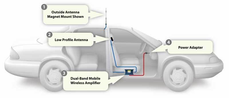 تقویت تلفن همراه برای خودرو